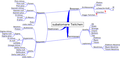 Overview of subatomic particles german.png