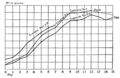 PSM V77 D134 Growth curves of the cedarbird and black billed cuckoo.png
