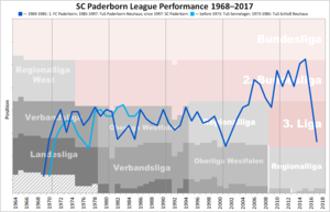 SC Paderborn 07 - Historical chart of Paderborn league performance