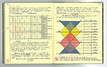 handwritten notebook with colourful diagrams