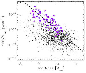 Pea galaxy - Graph showing specific star formation rate plotted against galaxy mass, with the GPs (purple diamonds) and the Galaxy Zoo Merger Sample (black points)