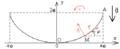 Pendule cycloïdal - base locale de Frenet.png
