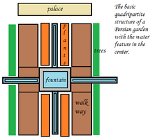 A Schematic Diagram Of A Persian Garden. Note The Quadripartite Structure  With Focal Water Feature, Connecting Aqueducts, And Surrounding Trees, ...