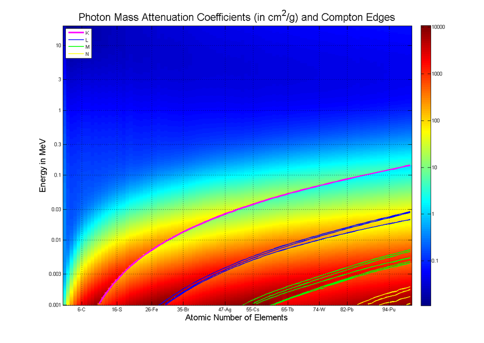 Photon Mass Attenuation Coefficients