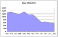 Poblacion-Ojos-1900-2005.png