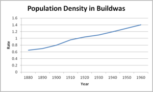Buildwas - Image: Population density in Buildwas