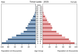 Population pyramid of Timor-Leste 2015.png