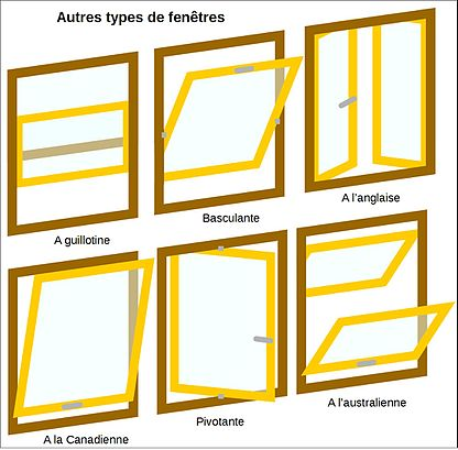 Technique des portes et fen tres wikimonde for Type de fenetre pvc