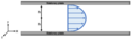 Pressure driven laminar flow between fixed horizontal parallel plates.png