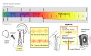 Frekuensi gelombang radio untuk pengiriman suara