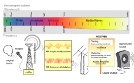 Radio transmission diagram and electromagnetic waves
