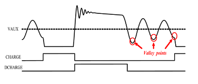 Quasi-resonant switching switches when the voltage is at a minimum and a valley is detected. SMPS quasi resonant valleypoints trace.png