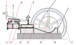 Reciprocating engine - Image: Steam engine nomenclature