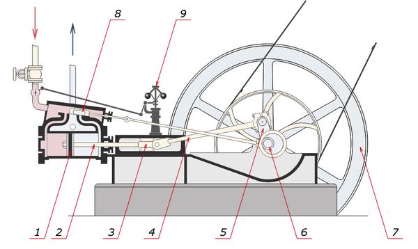 Reciprocating engine - Wikiwand   Reciprocating Engine Diagram      Wikiwand