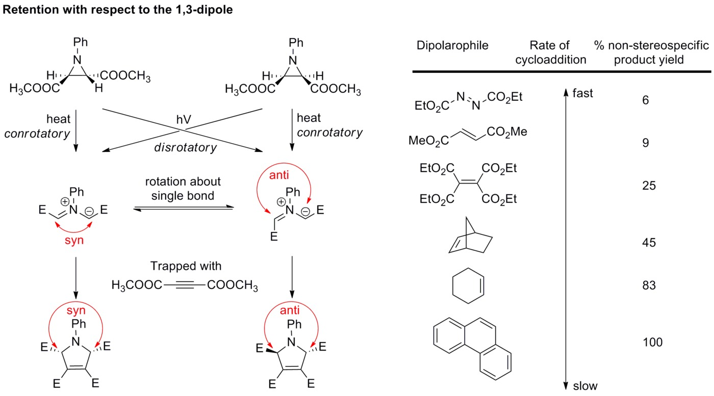 thesis on 1 3-dipolar cycloaddition Synthesis, characterization, and biological studies of novel isoxazolidines: 1,3-dipolar cycloaddition reactions.