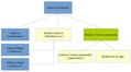 Structure d'un wikilivre.png