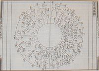 Star chart of the south polar projection for Chinese scientist Su Song's (1020–1101) celestial globe, from the horology treatise Xin Yi Xiang Fa Yao published in the year 1092 during the Song Dynasty of China.