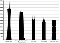 Tallest structures in Guangzhou.png