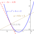 Tangent normal quadratic.png
