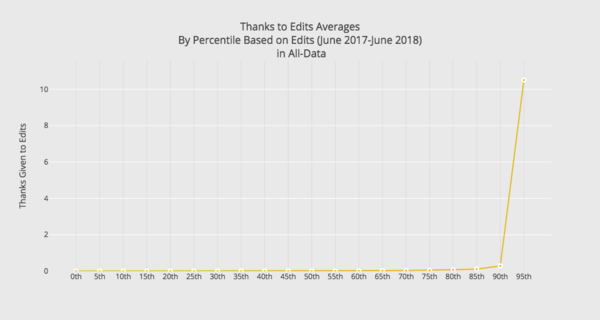A graph of the average number of thanks received by editor percentile.