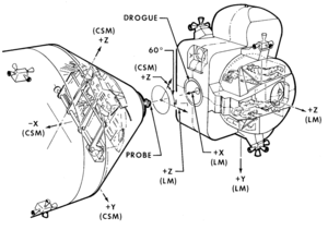 Apollo Docking Mechanism - Image: The Command Service Module and Lunar Module orientation before contact