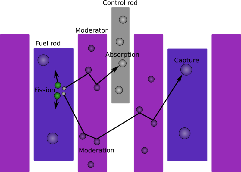File:Thermal reactor diagram.png