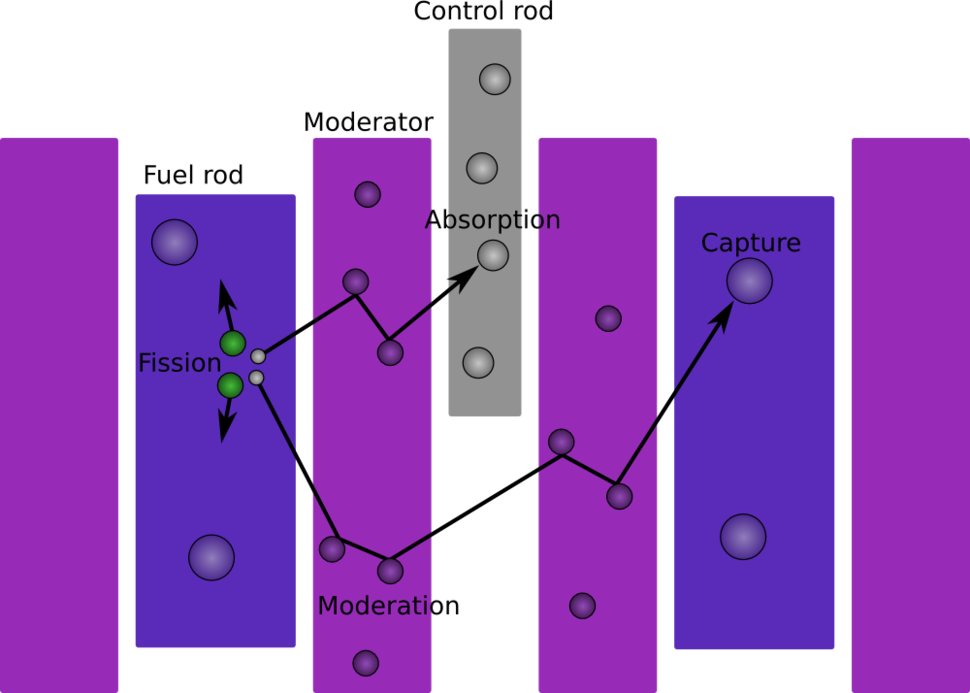 Thermal reactor diagram