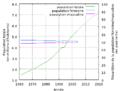Togo - Evolution de la population.png