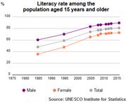 UIS Literacy Rate Tunisia population plus15 1985 2015