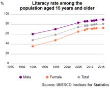 Tunisia-Education-UIS Literacy Rate Tunisia population plus15 1985 2015