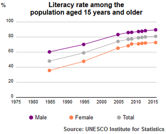 Literacy rate of Tunisia population, plus 15, 1985-2015 by UNESCO Institute of Statistics UIS Literacy Rate Tunisia population plus15 1985 2015.png
