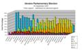 Ukrainian parliamentary election, 2007 (VoteByRegion).PNG