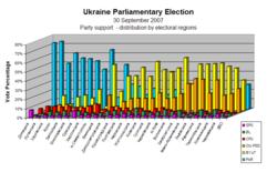 Vote Percentage by Electoral Region