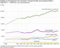 Utslipp av klimagasser fordelt på transportmåter i Norge.png
