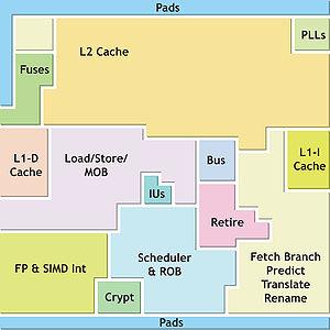 VIA Nano - VIA Isaiah floorplan