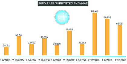 WMAT Supported Files 2-2019 Infographic.jpg