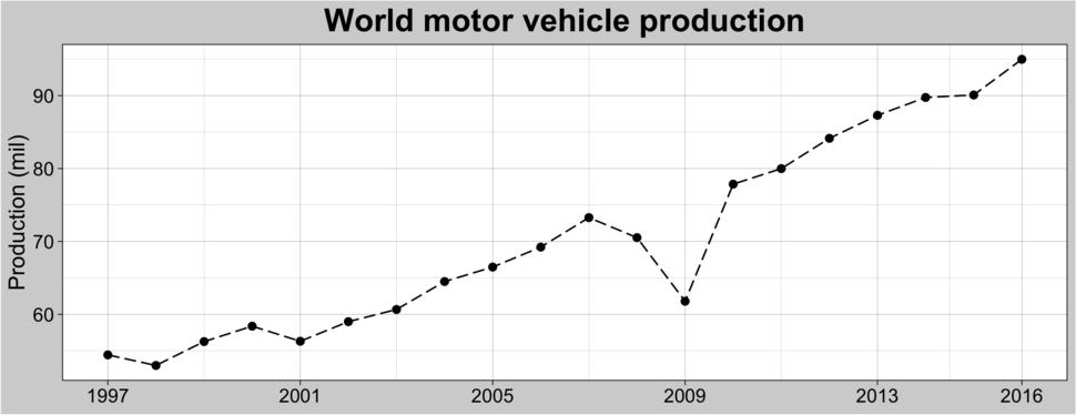 World motor production (1997-2016)