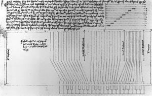 Dulce melos - Diagram of a dulce melos from Henri-Arnault de Zwolle's 1440 manuscript.