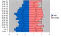 2010 age distrbution percentages graph-Windom.PNG