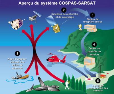 Fonctionnement du système Cospas-Sarsat (© Wikimedia Creative Commons)