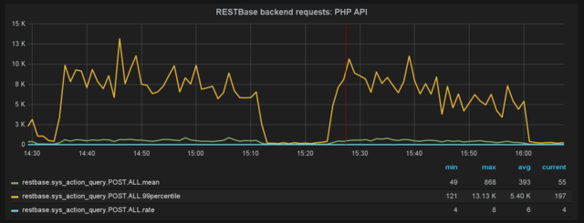 Grafana - Everything you need to know