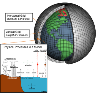 Numerical weather prediction - Weather models use systems of differential equations based on the laws of physics, which are in detail fluid motion, thermodynamics, radiative transfer, and chemistry, and use a coordinate system which divides the planet into a 3D grid.  Winds, heat transfer, solar radiation, relative humidity,  phase changes of water and surface hydrology are calculated within each grid cell, and the interactions with neighboring cells are used to calculate atmospheric properties in the future.