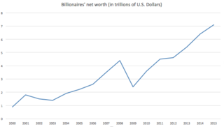<i>The Worlds Billionaires</i> Annual ranking by net worth by Forbes magazine