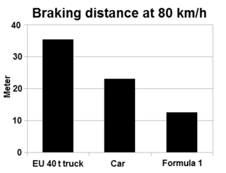 Braking distance concept in traffic law