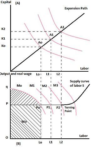 Fei Ranis Model Of Economic Growth Wikipedia