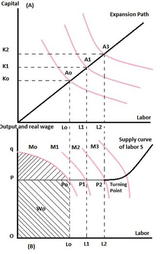Fei–Ranis model of economic growth - Capital-Labor Production Function