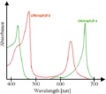 Chlorophyll ab spectra.png