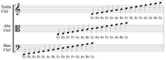 Clef - Diagram of treble, alto and bass clefs with identical-sounding musical notes aligned vertically