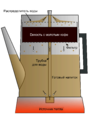 Coffee Percolator Cutaway Diagram (Russian translation).png