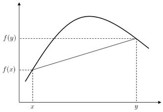 Concave function - Image: Concave Def